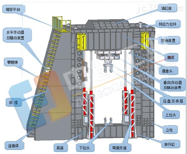 大型多功能结构件试验机系统加载性能试验分析