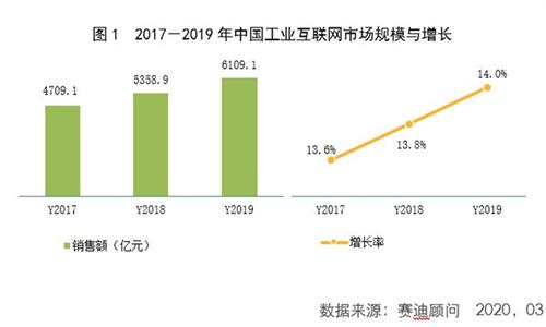 """赛迪孙会峰:工业互联网加速""""中国制造""""向""""中国智造""""转型"""