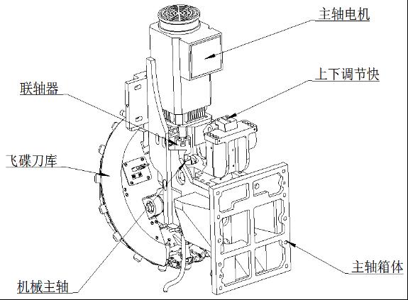 图3 主传动结构图
